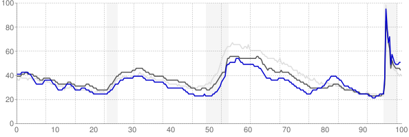 Victoria, Texas monthly unemployment rate chart